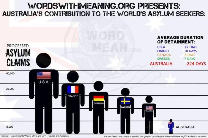 Asylum seekers comparison