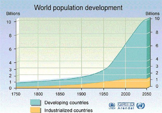 Population boom - relative